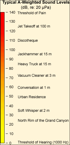 Sound Levels for Typical Sounds, Courtesy of OSHA