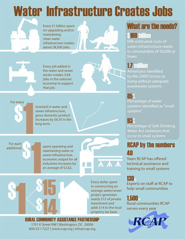 Rural Community Assistance Partnership - Water and Jobs Infographic