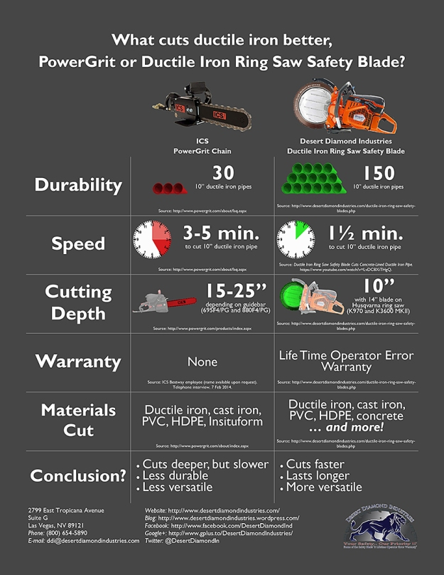 Desert Diamond Industries Ductile Iron Ring Saw Safety Blade vs. ICS PowerGrit Chainsaw Chain Infographic