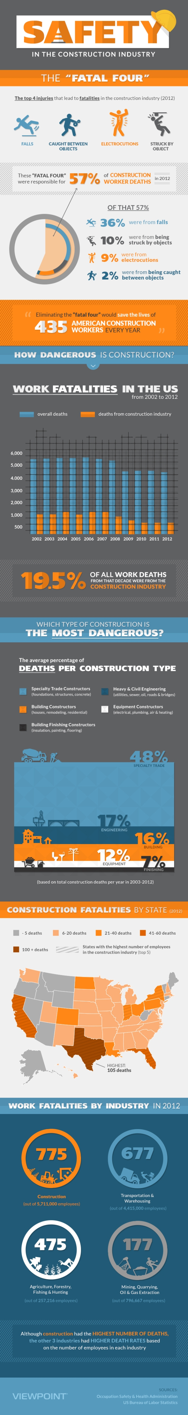 Viewpoint - Safety in the Construction Industry [Infographic]