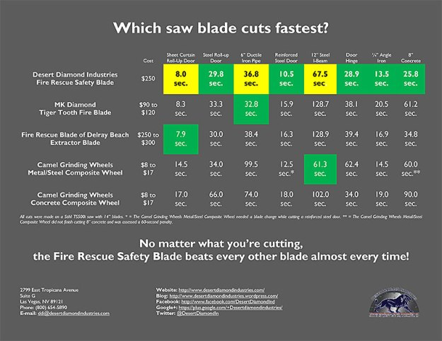 Desert Diamond Industries Cutting Time Comparison - Fire Rescue Safety Blade vs Competitors' Blades